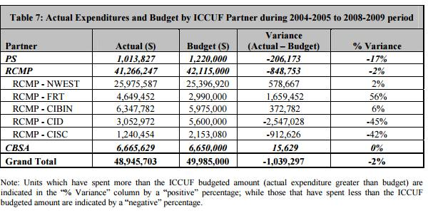 FRT Over Budget expenses.
